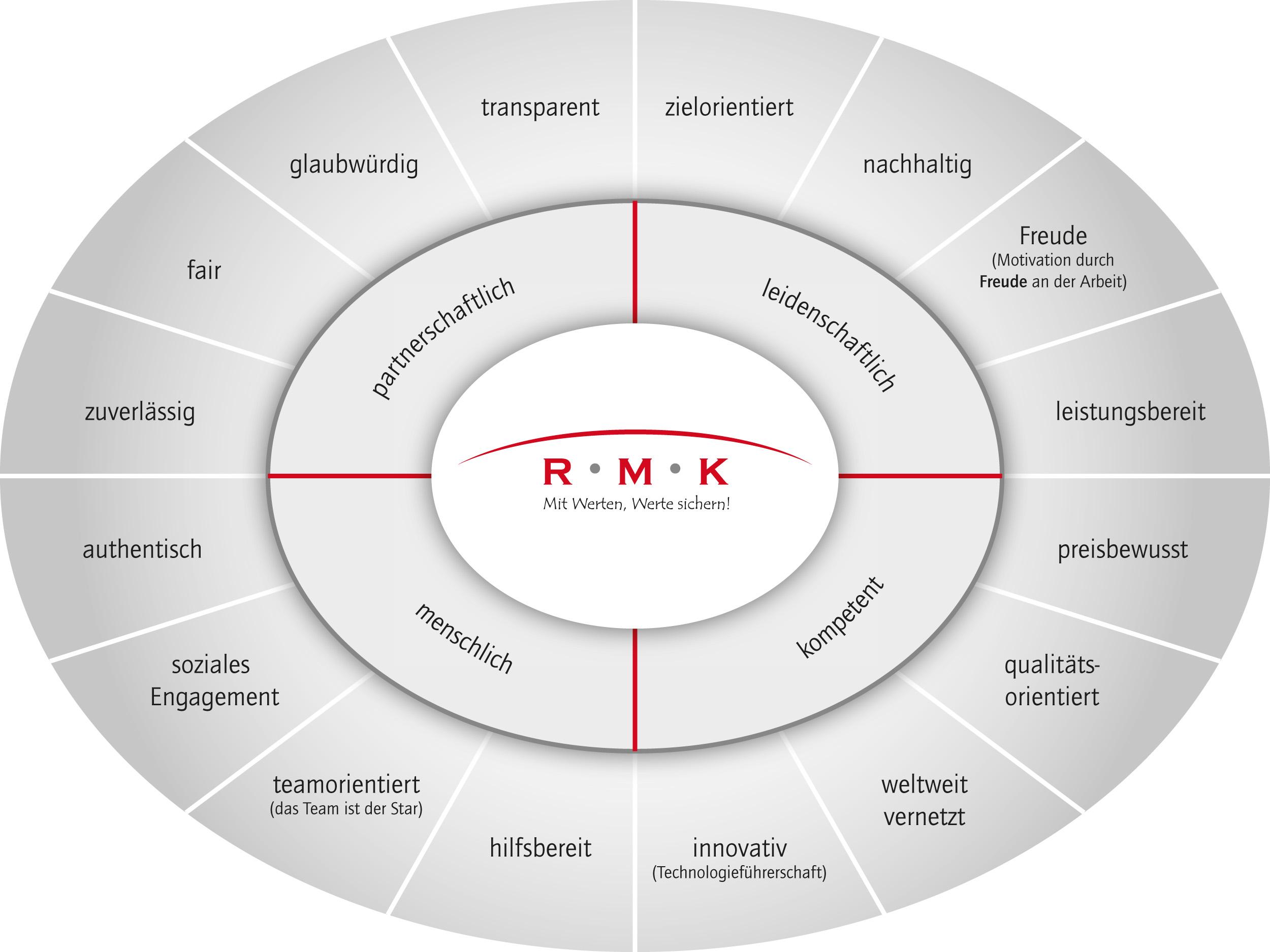 RMK Markenidentität