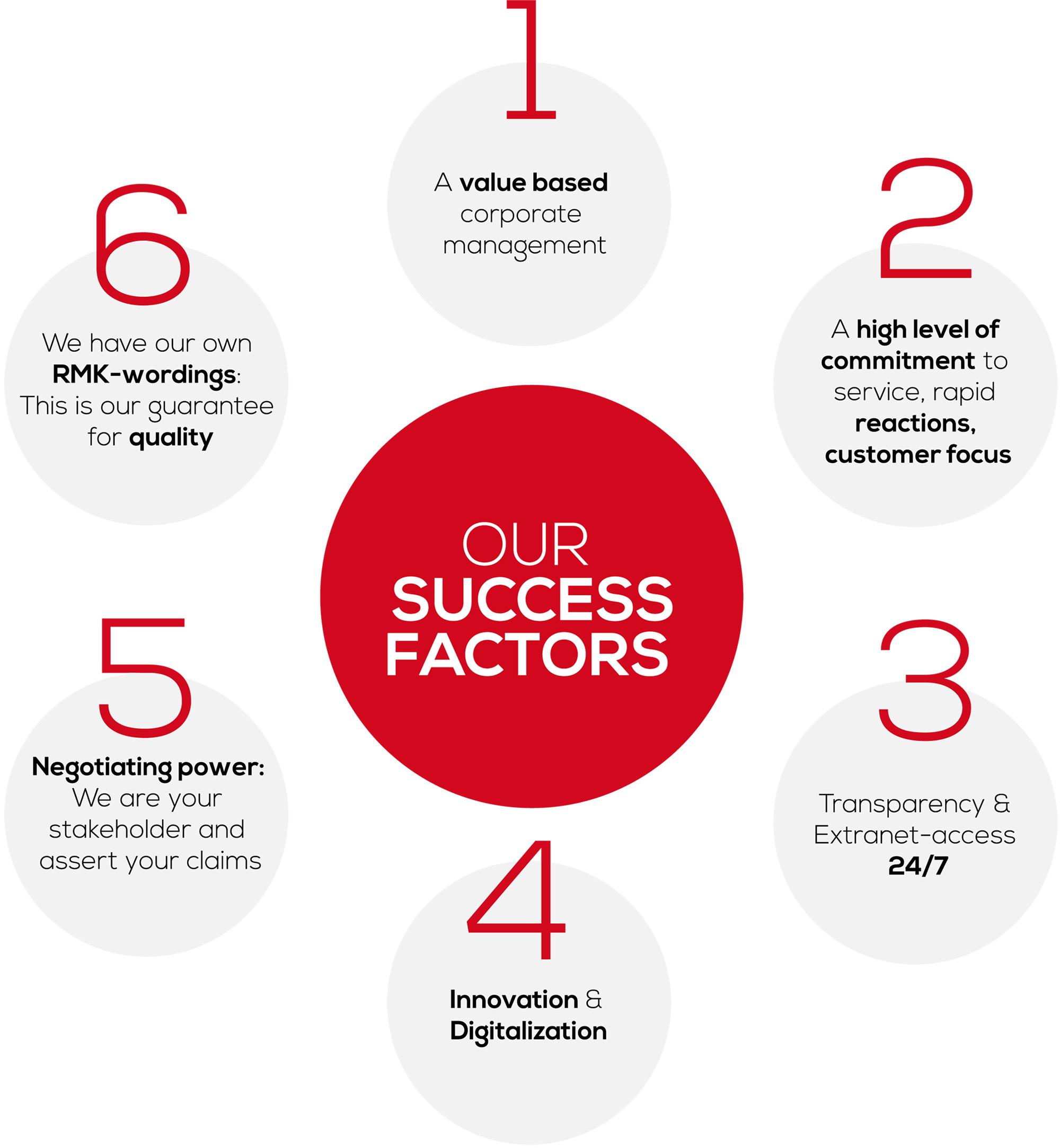 RMK Success Factors
