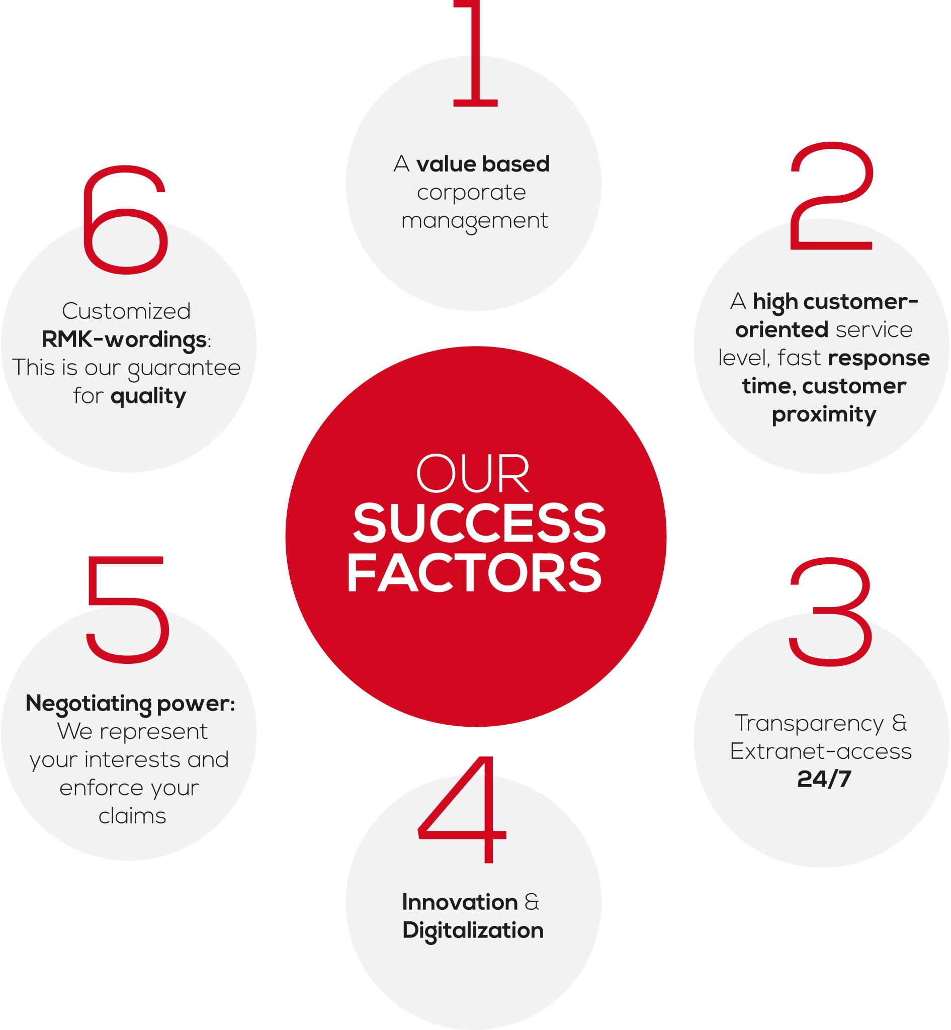 The RMK success factors