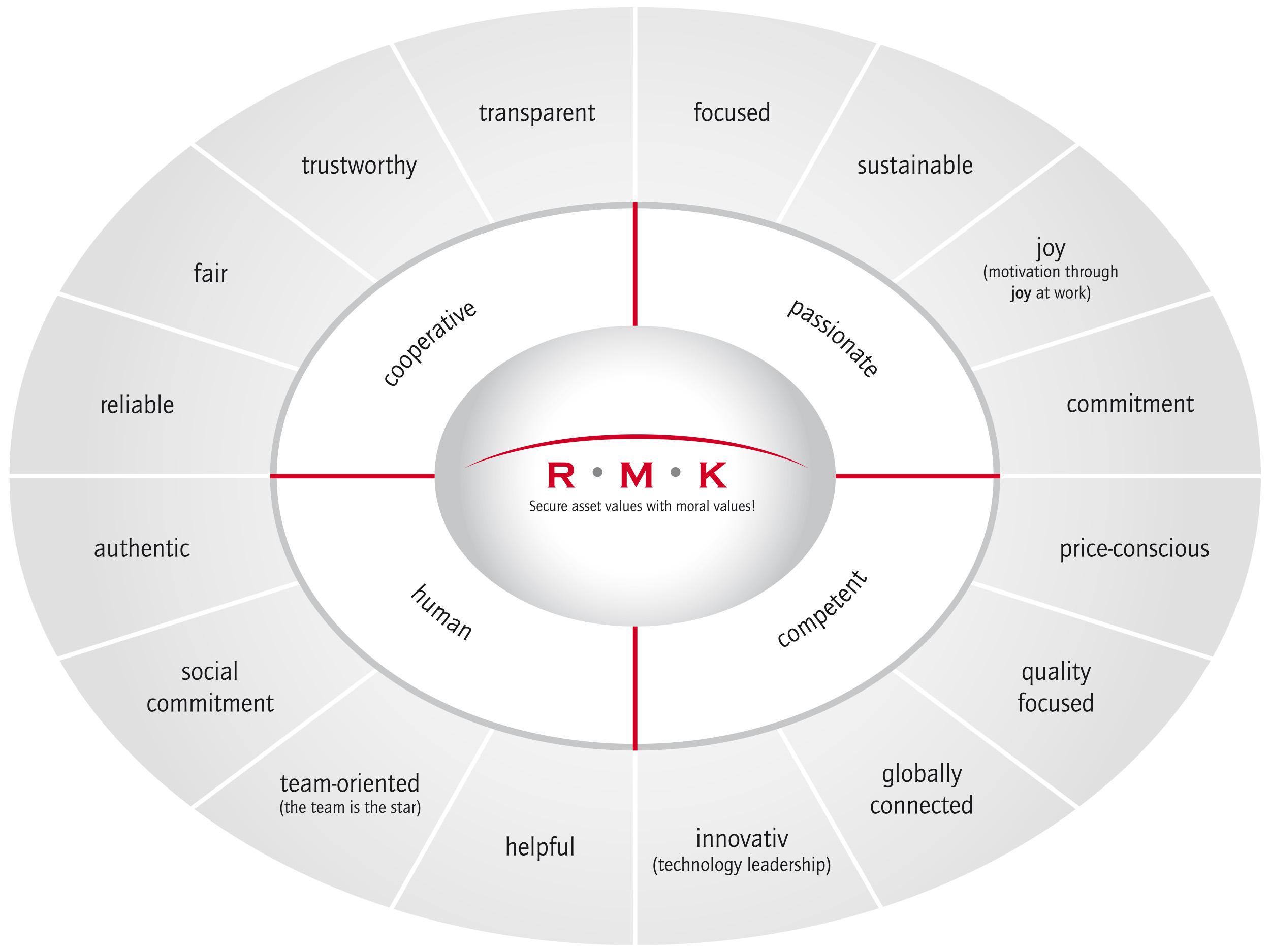 RMK core values